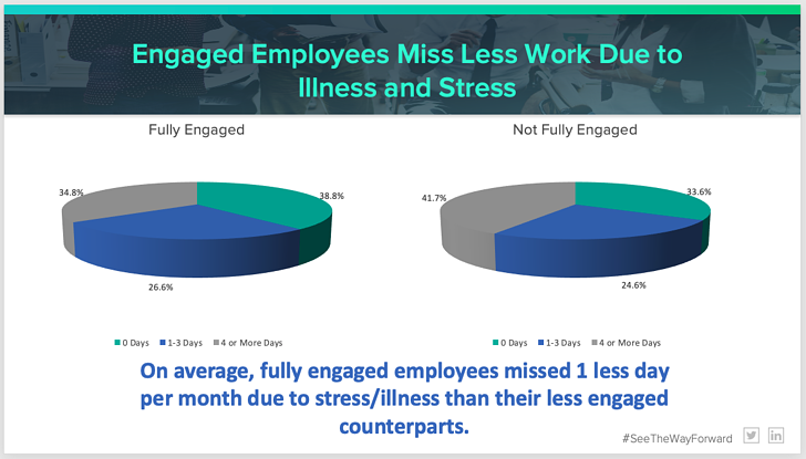 Engaged Employees Miss Less Work Due to Illness and Stress