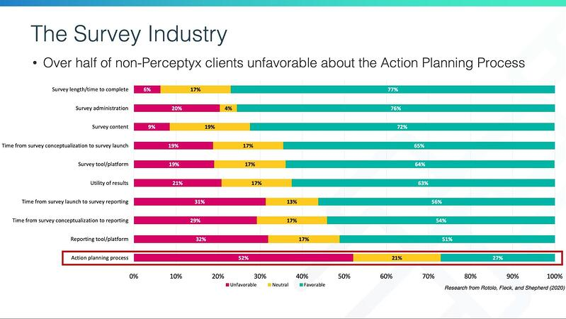 Dissatisfaction with action planning | Perceptyx