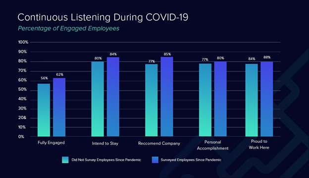 Percentage of engaged employees during COVID-19