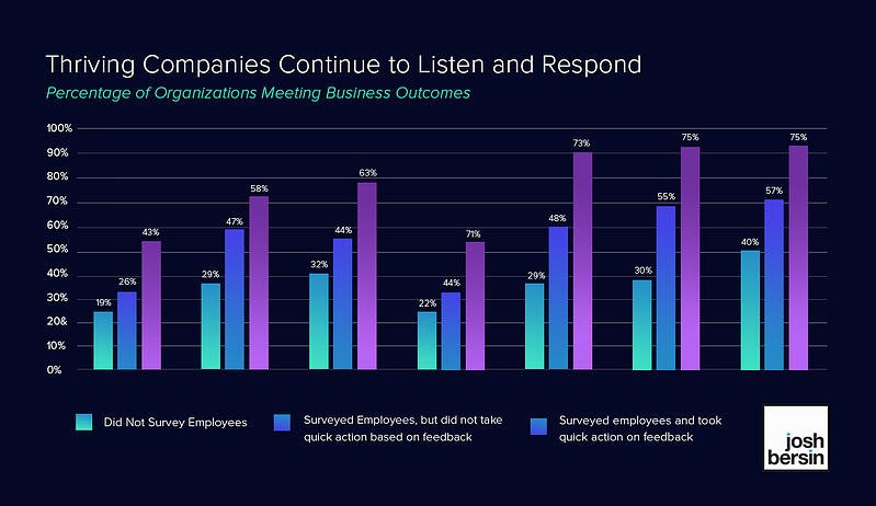 Percentage of organizations meeting business outcomes | Perceptyx