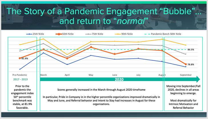 Pandemic Engagement Bubble and Return to Normal