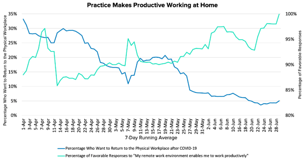 work from home graph after covid